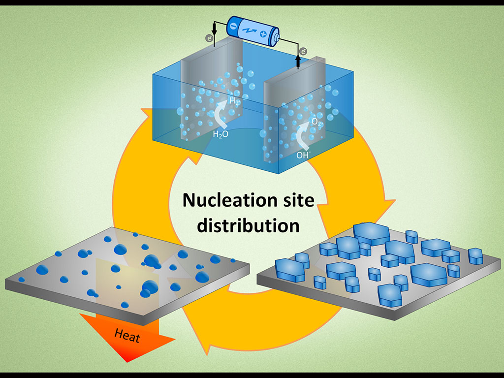 Illustration of nucleation site distribution