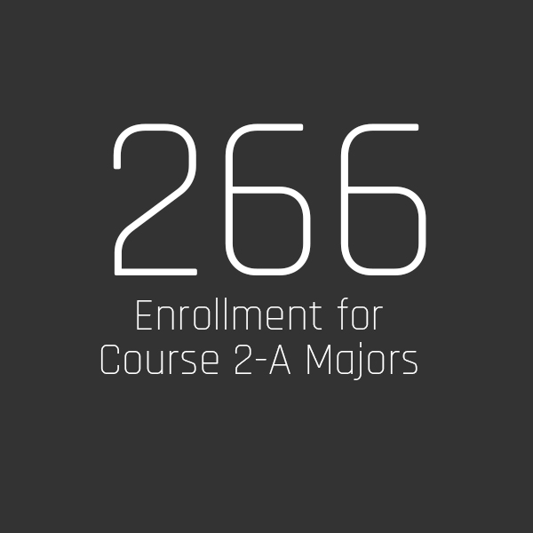 266 Enrollment for Course 2-A Majors