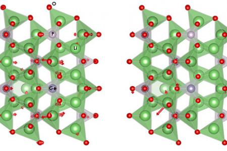 Phonon catalysis could lead to a new field