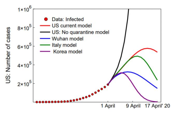 graph of model spread