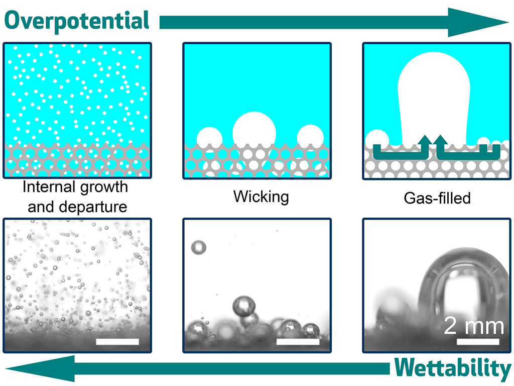 interplay among electrode wettability, porous structure, and overpotential.