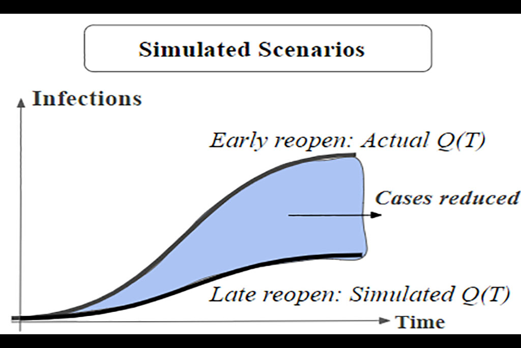 Diagram displaying simulated scenarios showing the decline of cases if states opened later with stricter protocol.
