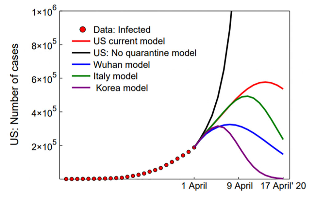 graph of projections
