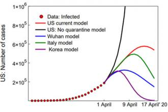 Model quantifies the impact of quarantine measures on Covid-19's spread