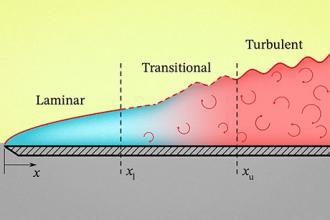 Understanding how fluids heat or cool surfaces